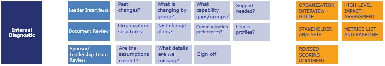 Our Approach to Change - Internal Diagnostic